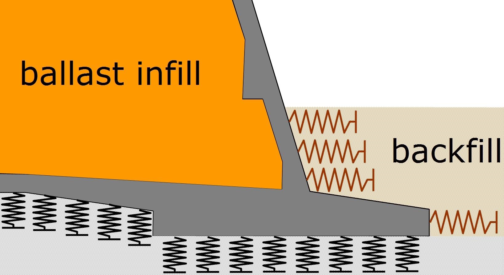 soil spring stiffness